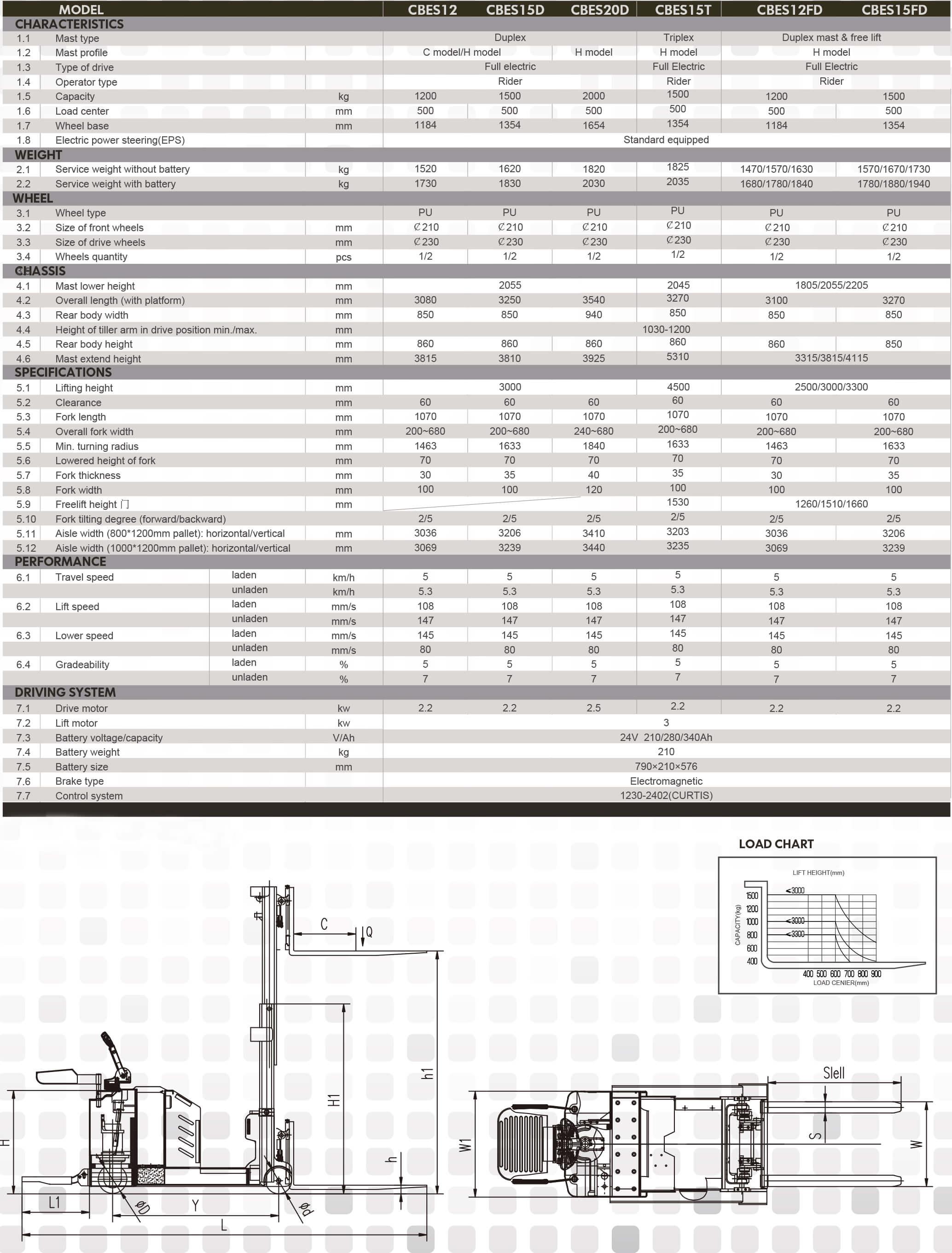 xe-nang-dien-cbes15d-staxx (10)
