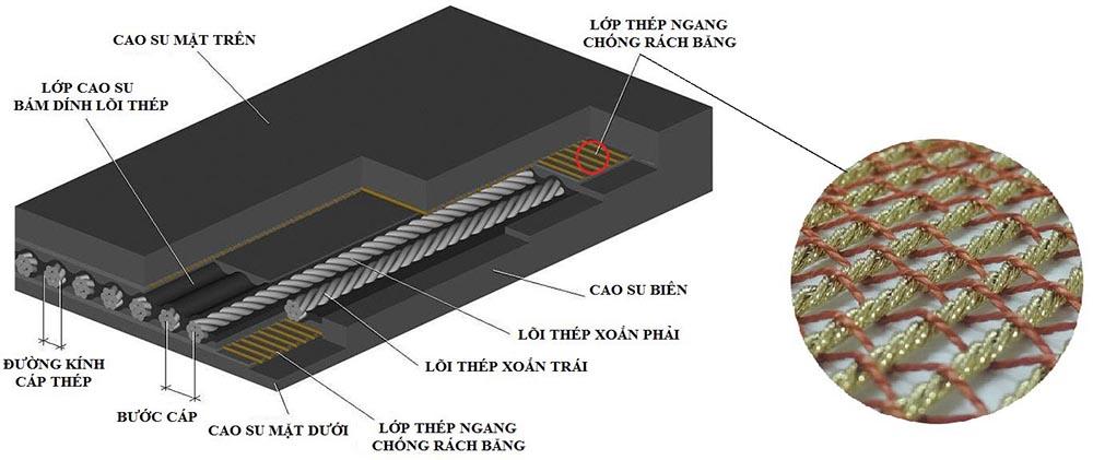 thong-so-ky-thuat-bang-tai-cao-su-loi-thep